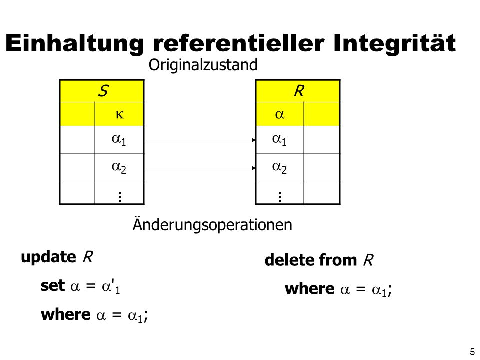 16 Datenbank-Trigger create trigger keine Degradierung before update on Professoren for each row when (old.Rang is not null) begin if :old.Rang = C3 and :new.Rang = C2 then :new.Rang := C3 ; end if; if :old.Rang = C4 then :new.Rang := C4 end if; if :new.Rang is null then :new.Rang := :old.Rang; end if; end