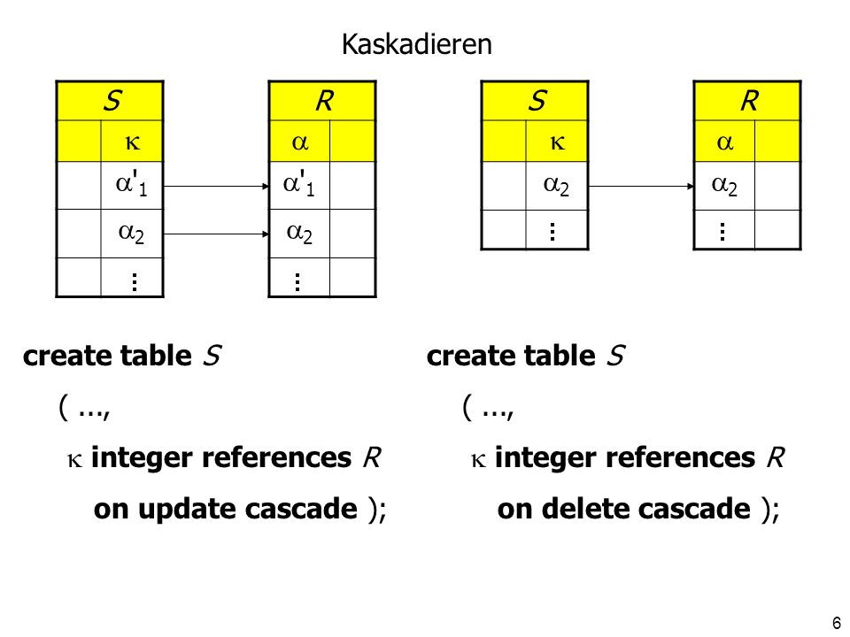 7 S --- 2 R 1 2 S --- 2 R 2 Auf Null setzen create table S (..., integer references R on update set null ); create table S (..., integer references R on delete set null );
