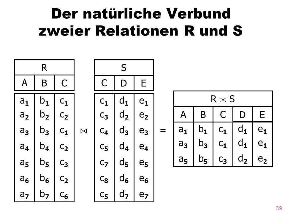 39 Der natürliche Verbund zweier Relationen R und S R ABC a1a2a3a4a5a6a7a1a2a3a4a5a6a7 b1b2b3b4b5b6b7b1b2b3b4b5b6b7 c1c2c1c2c3c2c6c1c2c1c2c3c2c6 S CDE