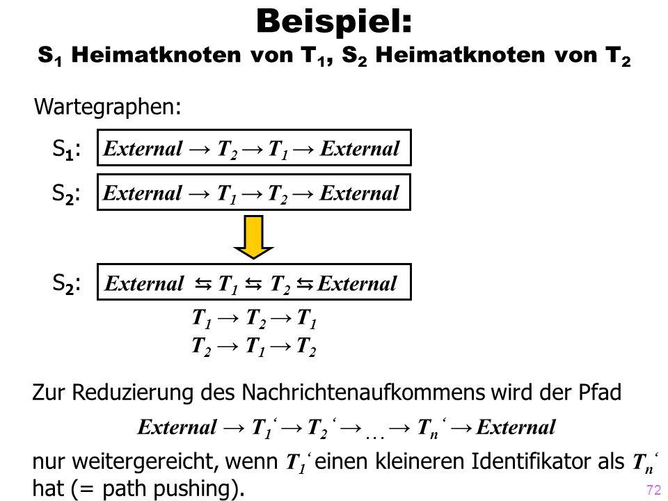 72 Beispiel: S 1 Heimatknoten von T 1, S 2 Heimatknoten von T 2 Wartegraphen: S1:S1: External T 2 T 1 External S2:S2: External T 1 T 2 External S2:S2:
