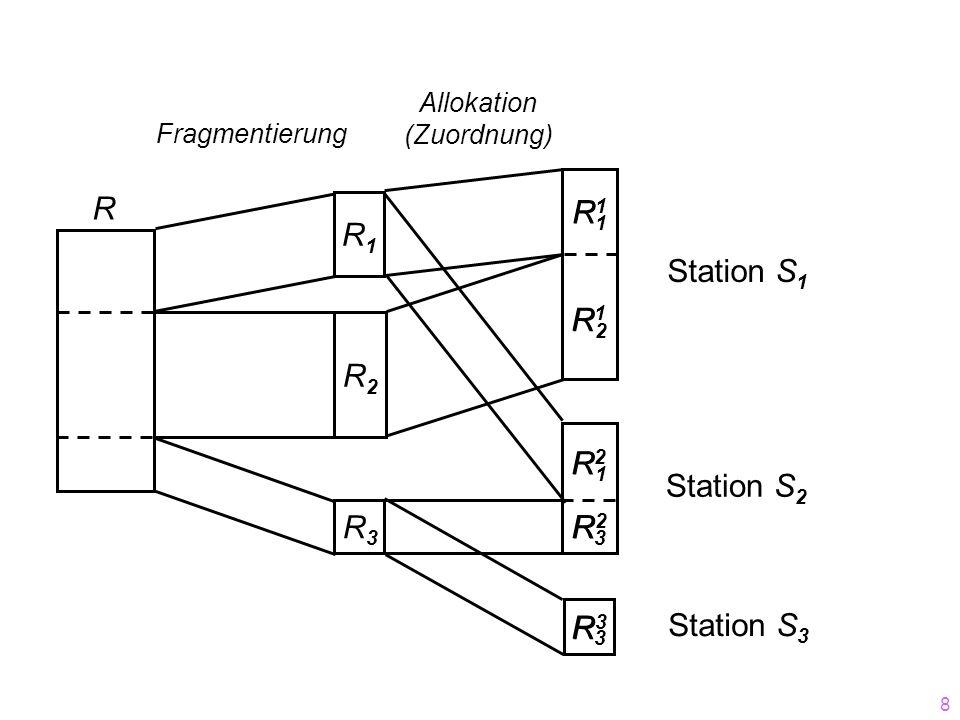 8 R2R2 R3R3 R1R1 R3R3 R3R3 R2R2 R1R1 R3R3 R2R2 R1R1 R1R1 R1R1 R2R2 R Fragmentierung Allokation (Zuordnung) Station S 1 Station S 3 Station S 2
