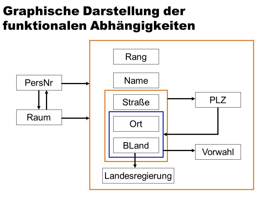 Einfügen zweier Tupel, die die FD Ort,Bland,Straße PLZ verletzen PLZverzeichnis OrtBLandStraßePLZ FrankfurtHessenGoethestraße60313 FrankfurtHessenGalg