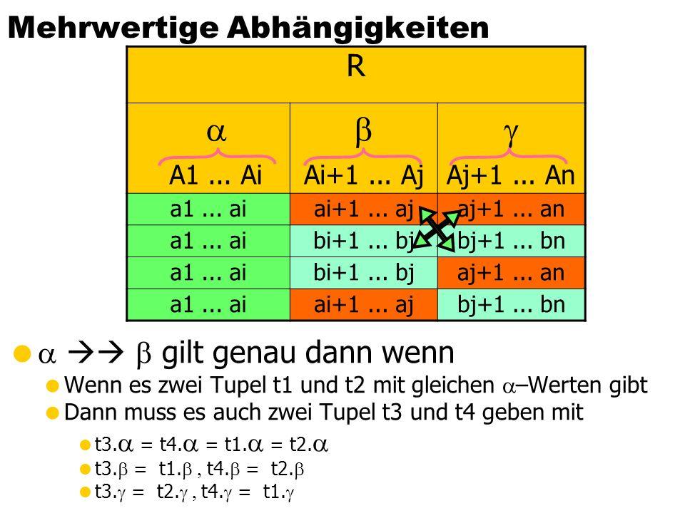 Dekomposition des PLZverzeichnis in BCNF-Relationen PLZverzeichnis: {[Straße, Ort, Bland, PLZ]} Funktionale Abhängigkeiten: {PLZ} {Ort, BLand} {Straße