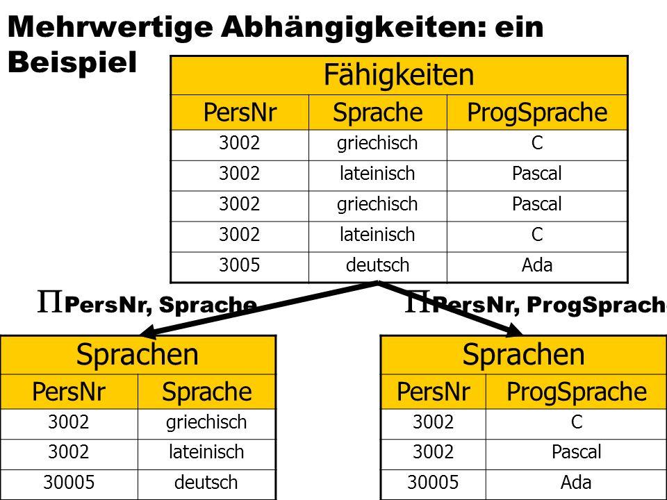 Mehrwertige Abhängigkeiten: ein Beispiel Mehrwertige Abhängigkeiten dieser Relation: {PersNr} {Sprache} und {PersNr} {ProgSprache} MVDs führen zu Redu