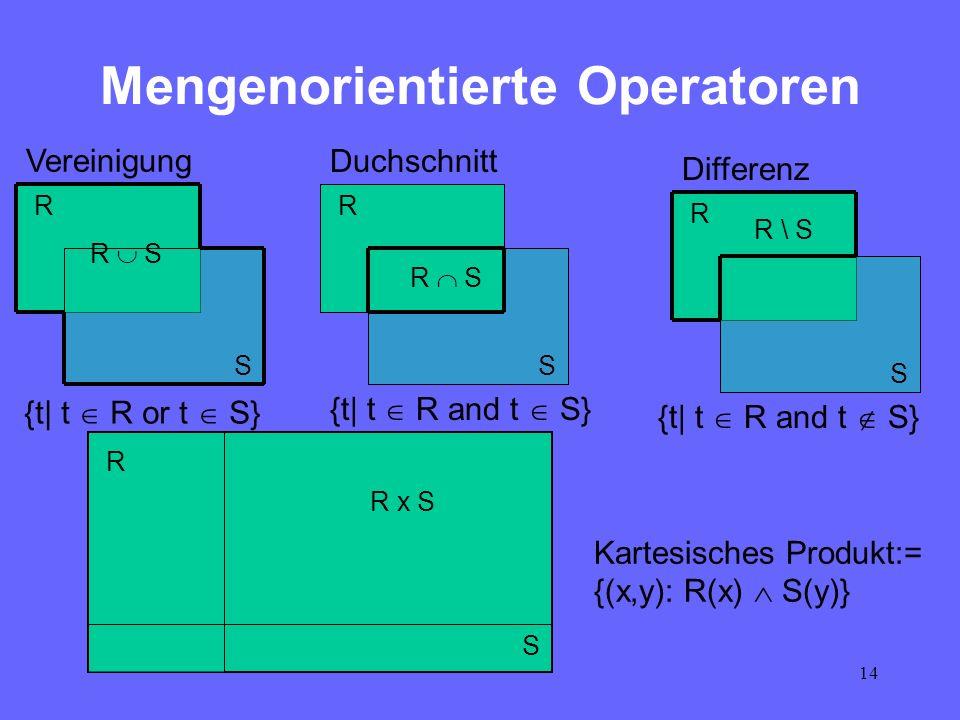 14 Mengenorientierte Operatoren R S R S R S R S R \ S R S R x S Kartesisches Produkt:= {(x,y): R(x) S(y)} {t  t R or t S} {t  t R and t S} Vereinigung