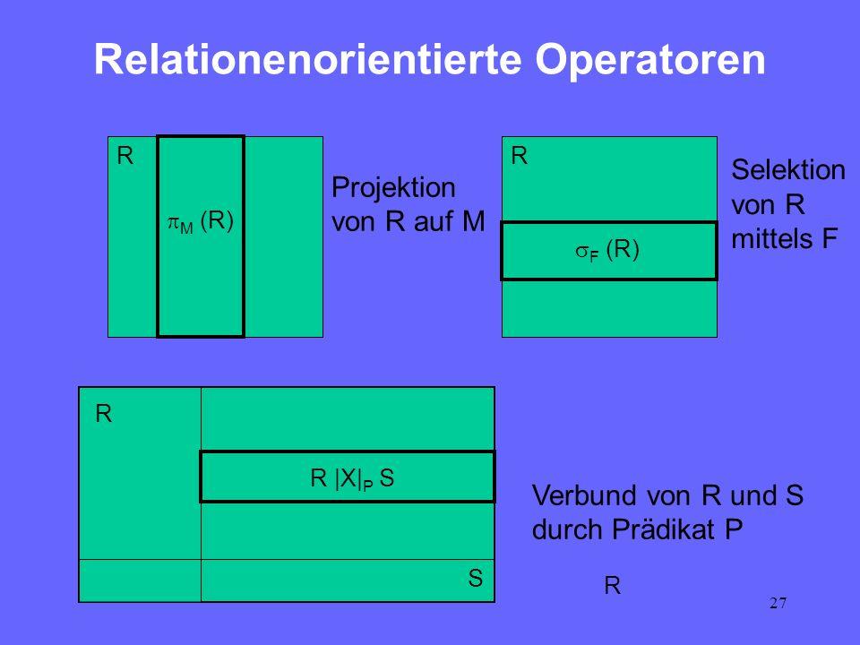 27 Relationenorientierte Operatoren R S Verbund von R und S durch Prädikat P R  X  P S M (R) R R R F (R) Projektion von R auf M Selektion von R mittel