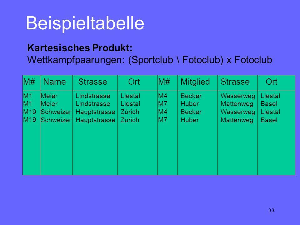 33 Beispieltabelle Kartesisches Produkt: Wettkampfpaarungen: (Sportclub \ Fotoclub) x Fotoclub MitgliedM# NameStrasse Ort M1 M19 M4 M7 M4 M7 Meier Sch