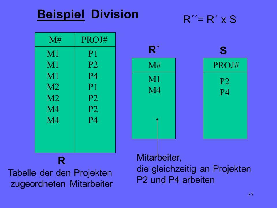 35 M#PROJ# M1 M2 M4 P1 P2 P4 P1 P2 P4 PROJ# P2 P4 M# M1 M4 R Tabelle der den Projekten zugeordneten Mitarbeiter Beispiel Division S R´ Mitarbeiter, di