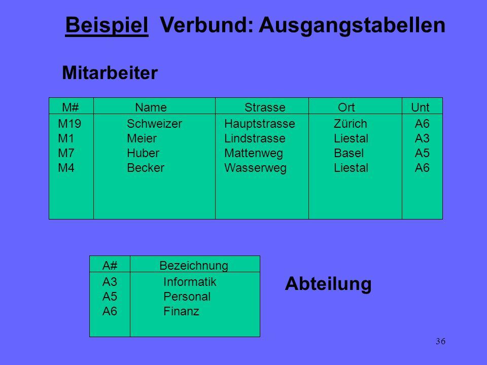 36 Beispiel Verbund: Ausgangstabellen M#UntOrtStrasseName M19 M1 M7 M4 Schweizer Meier Huber Becker Hauptstrasse Lindstrasse Mattenweg Wasserweg Züric