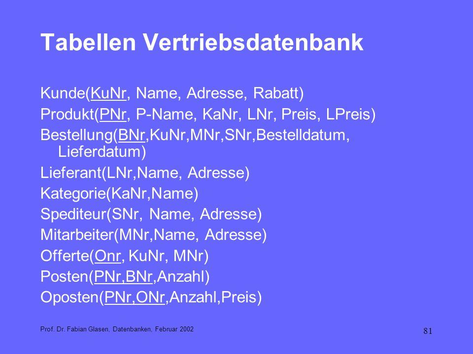 81 Tabellen Vertriebsdatenbank Kunde(KuNr, Name, Adresse, Rabatt) Produkt(PNr, P-Name, KaNr, LNr, Preis, LPreis) Bestellung(BNr,KuNr,MNr,SNr,Bestellda