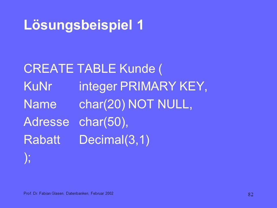 82 Lösungsbeispiel 1 Prof. Dr. Fabian Glasen, Datenbanken, Februar 2002 CREATE TABLE Kunde ( KuNrinteger PRIMARY KEY, Namechar(20) NOT NULL, Adressech