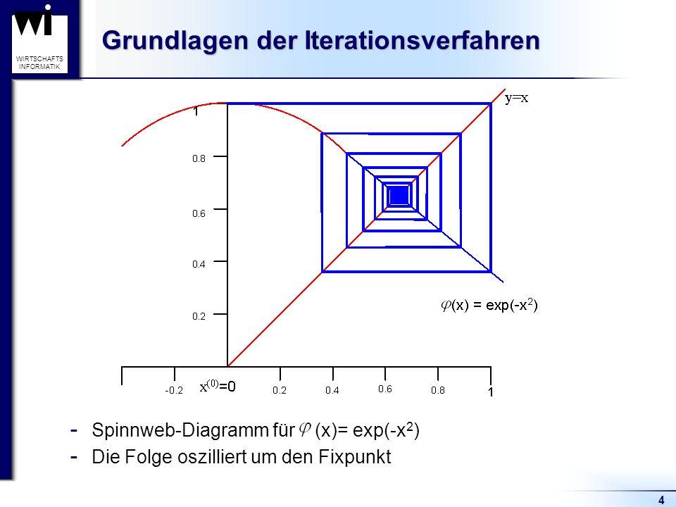 4 WIRTSCHAFTS INFORMATIK Grundlagen der Iterationsverfahren  Spinnweb-Diagramm für (x)= exp(-x 2 )  Die Folge oszilliert um den Fixpunkt