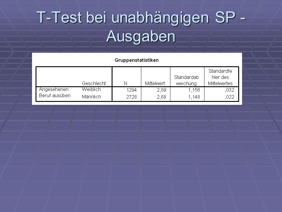 T-Test bei unabhängigen SP - Ausgaben