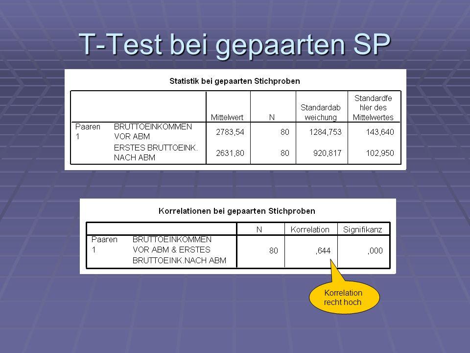 T-Test bei gepaarten SP Korrelation recht hoch