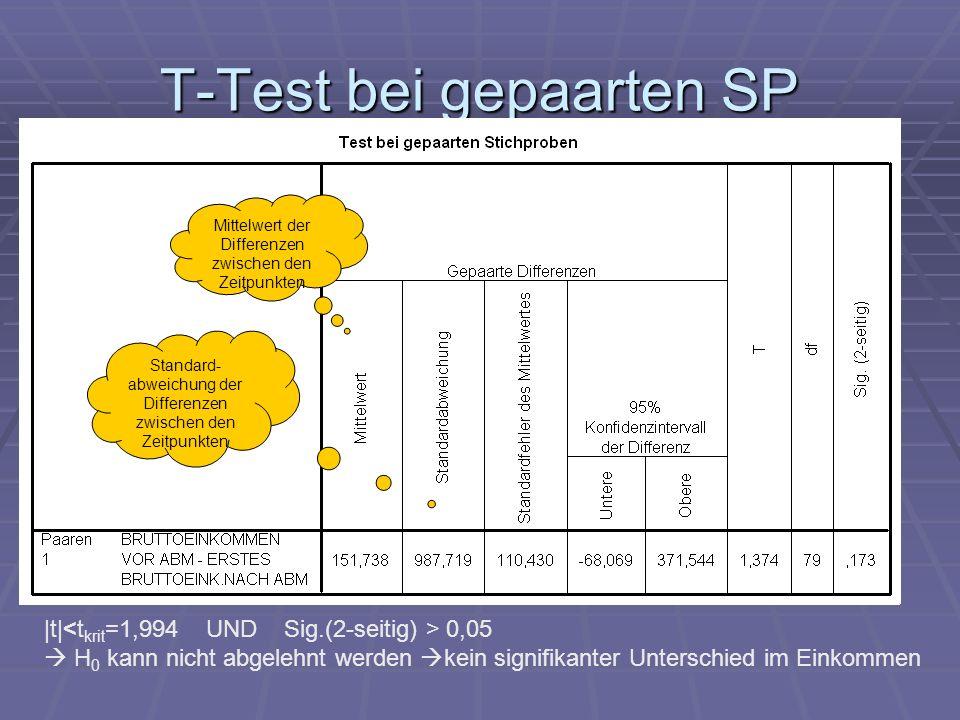 T-Test bei gepaarten SP |t| 0,05 H 0 kann nicht abgelehnt werden kein signifikanter Unterschied im Einkommen Mittelwert der Differenzen zwischen den Z