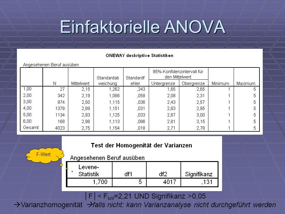 Einfaktorielle ANOVA F 0,05 Varianzhomogenität falls nicht: kann Varianzanalyse nicht durchgeführt werden F-Wert