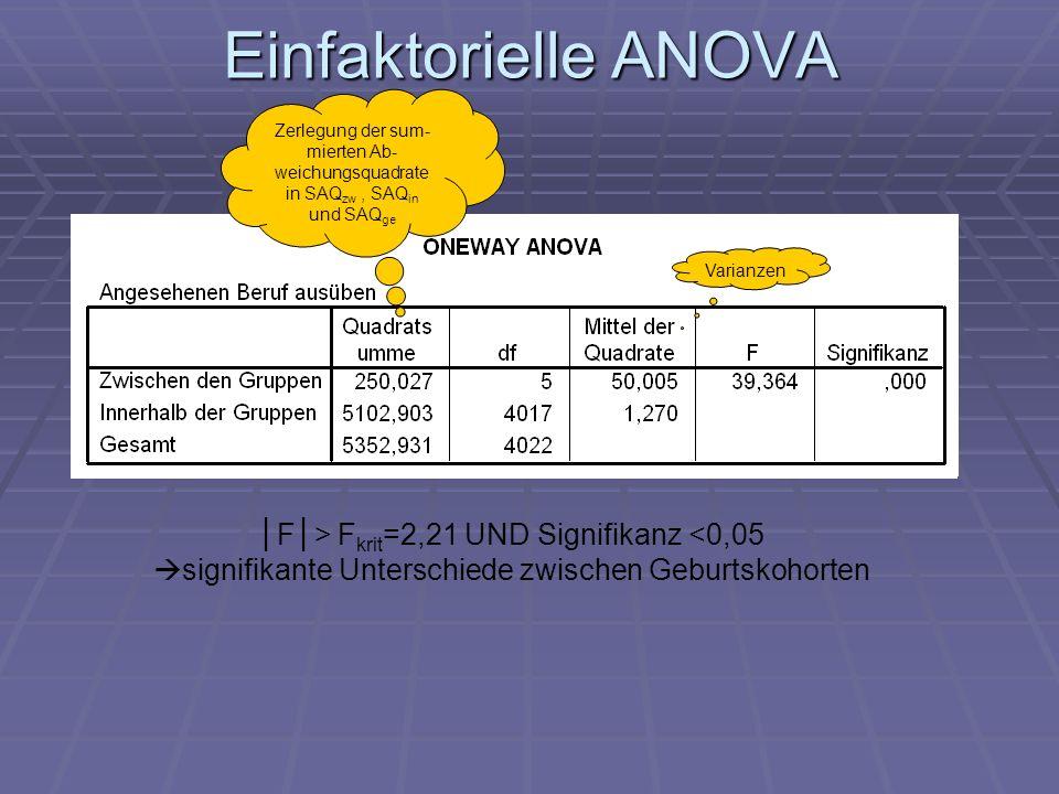 Einfaktorielle ANOVA Varianzen Zerlegung der sum- mierten Ab- weichungsquadrate in SAQ zw, SAQ in und SAQ ge F> F krit =2,21 UND Signifikanz <0,05 sig