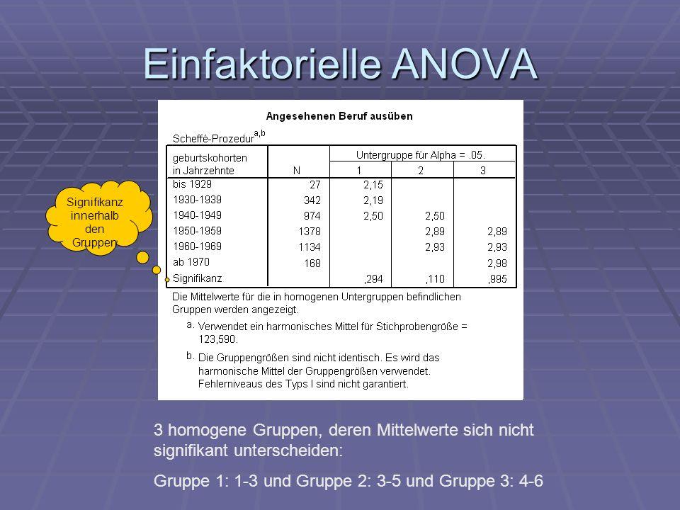 Einfaktorielle ANOVA 3 homogene Gruppen, deren Mittelwerte sich nicht signifikant unterscheiden: Gruppe 1: 1-3 und Gruppe 2: 3-5 und Gruppe 3: 4-6 Sig