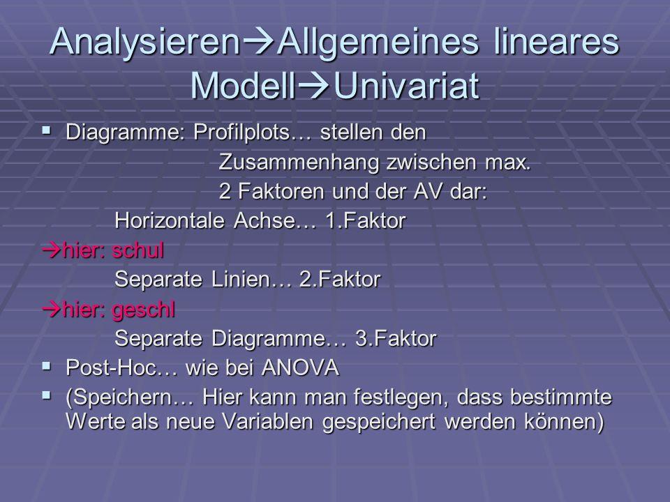 Analysieren Allgemeines lineares Modell Univariat Diagramme: Profilplots… stellen den Diagramme: Profilplots… stellen den Zusammenhang zwischen max. Z