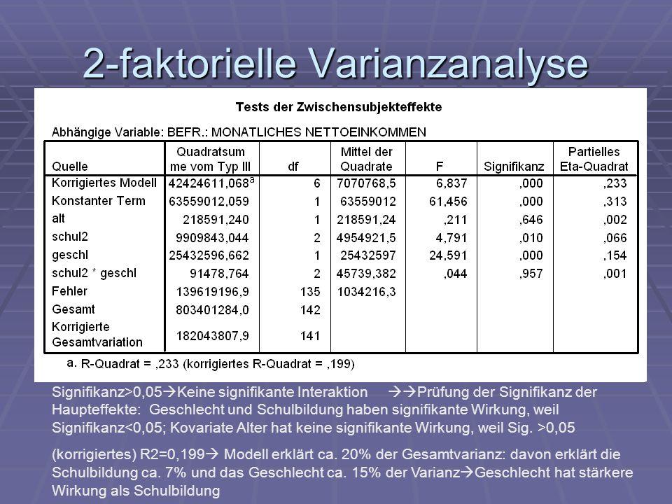 Signifikanz>0,05 Keine signifikante Interaktion Prüfung der Signifikanz der Haupteffekte: Geschlecht und Schulbildung haben signifikante Wirkung, weil