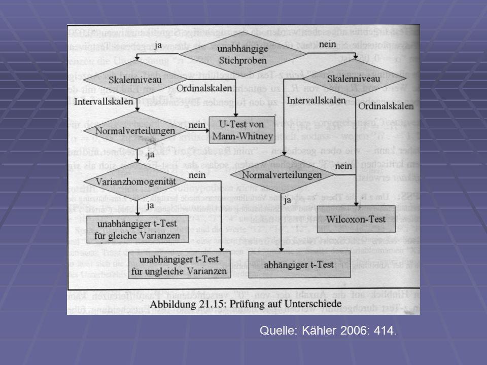 Quellen Backhaus, Klaus/Erichson, Bernd/Plinke, Wulff/Weiber, Rolf(2006): Multivariate Analysemethoden.