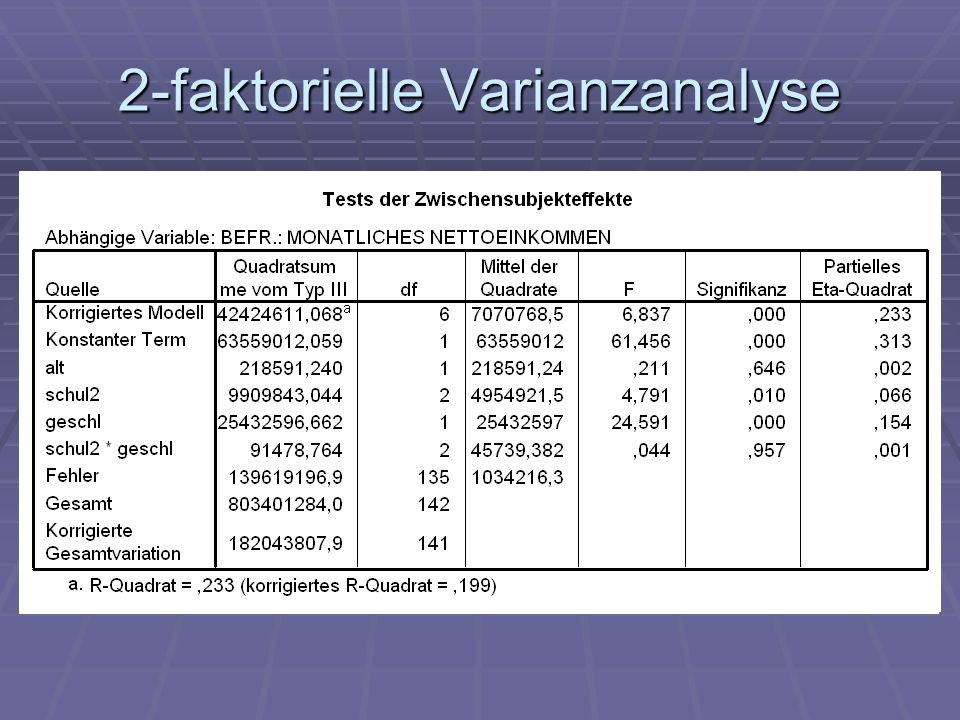 2-faktorielle Varianzanalyse