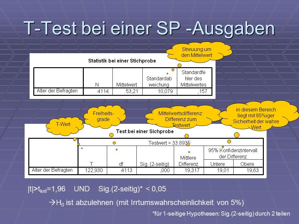 T-Test bei einer SP -Ausgaben Freiheits- grade |t|>t krit =1,96 UND Sig.(2-seitig)* < 0,05 H 0 ist abzulehnen (mit Irrtumswahrscheinlichkeit von 5%) T