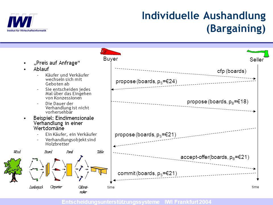 Entscheidungsunterstützungssysteme IWI Frankfurt 2004 Individuelle Aushandlung (Bargaining) Preis auf Anfrage Ablauf –Käufer und Verkäufer wechseln si