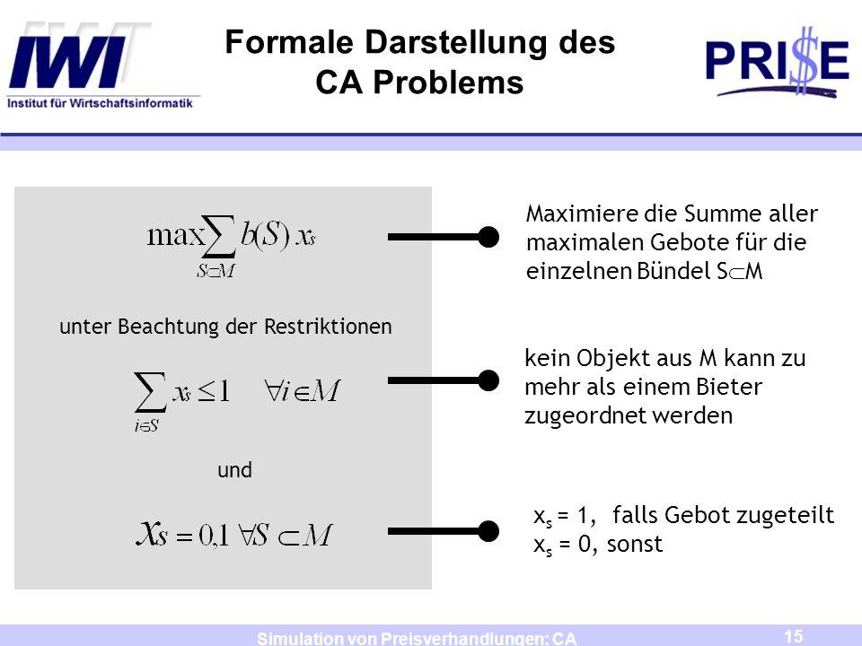 16 Simulation von Preisverhandlungen: CA Formale Darstellung des CA Problems (CAP1) unter Beachtung der Restriktionen und Dilemma: Formulierung ist nur korrekt für den Fall, dass alle Gebotsfunktionen b j subadditiv sind.