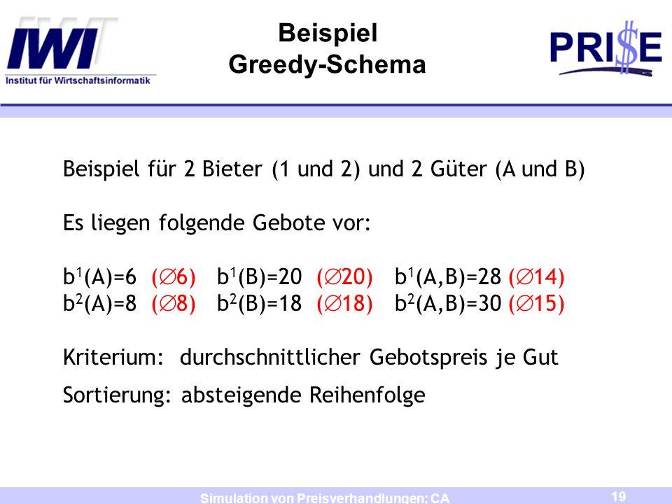 20 Simulation von Preisverhandlungen: CA Beispiel Greedy-Schema Beispiel für 2 Bieter (1 und 2) und 2 Güter (A und B) Es liegen folgende Gebote vor: b 1 (A)=6 ( 6) b 1 (B)=20 ( 20) b 1 (A,B)=28 ( 14) b 2 (A)=8 ( 8) b 2 (B)=18 ( 18) b 2 (A,B)=30 ( 15) Kriterium: durchschnittlicher Gebotspreis je Gut Sortierung: absteigende Reihenfolge es ergibt sich folgende Liste 1.b 1 (B)=20 2.b 2 (B)=18 3.b 2 (A,B)=30 4.b 1 (A,B)=28 5.b 2 (A)=8 6.b 1 (A)=6 Bieter 1 erhält B Konflikt Bieter 2 erhält A