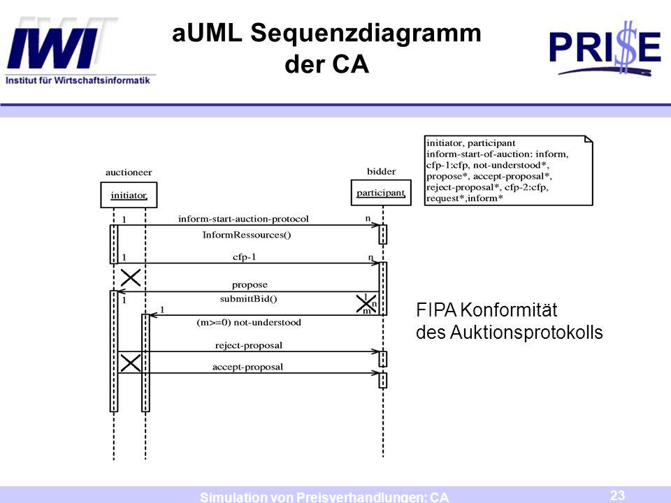 23 Simulation von Preisverhandlungen: CA aUML Sequenzdiagramm der CA FIPA Konformität des Auktionsprotokolls