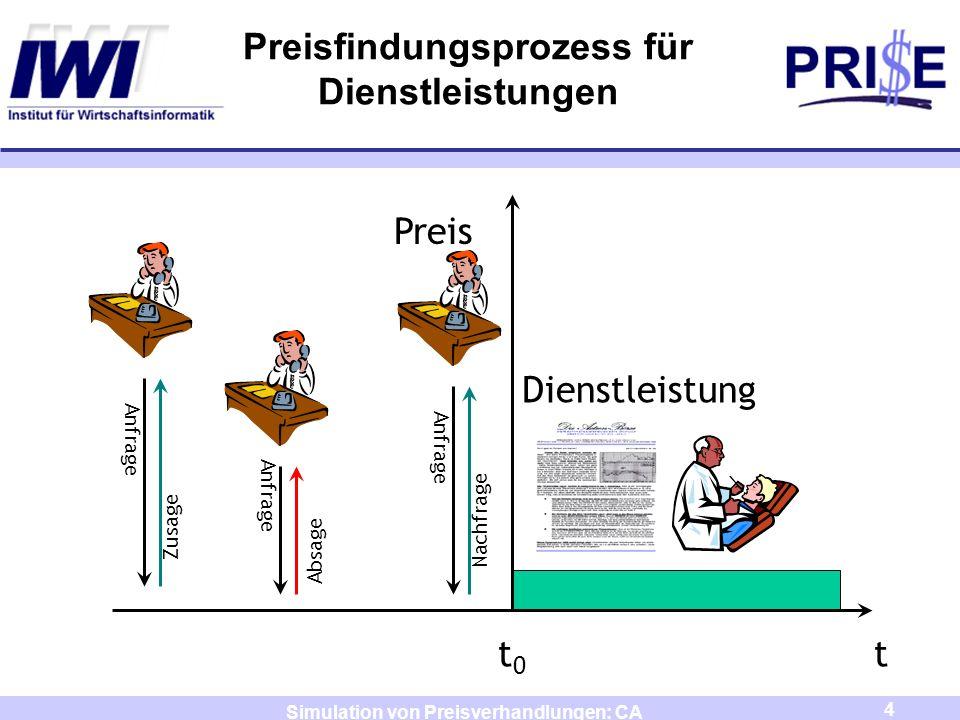 4 Simulation von Preisverhandlungen: CA Preisfindungsprozess für Dienstleistungen t0t0 t Dienstleistung Anfrage Zusage Anfrage Absage Preis Anfrage Na