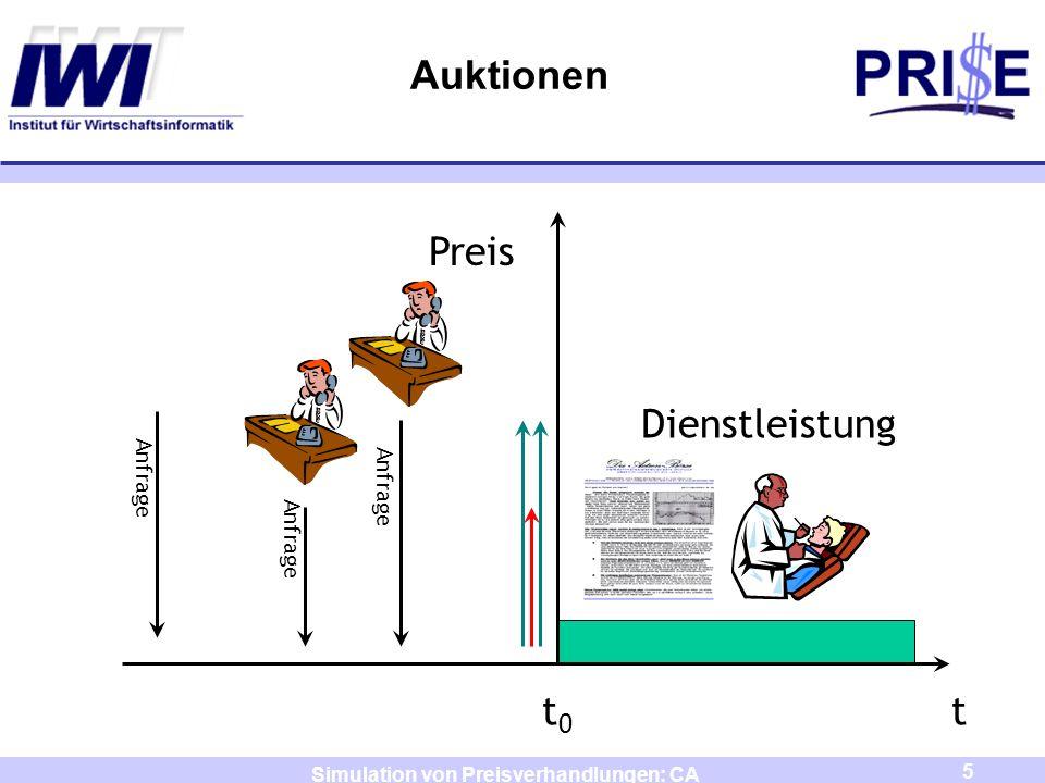 5 Simulation von Preisverhandlungen: CA Auktionen t0t0 t Dienstleistung Anfrage Preis Anfrage