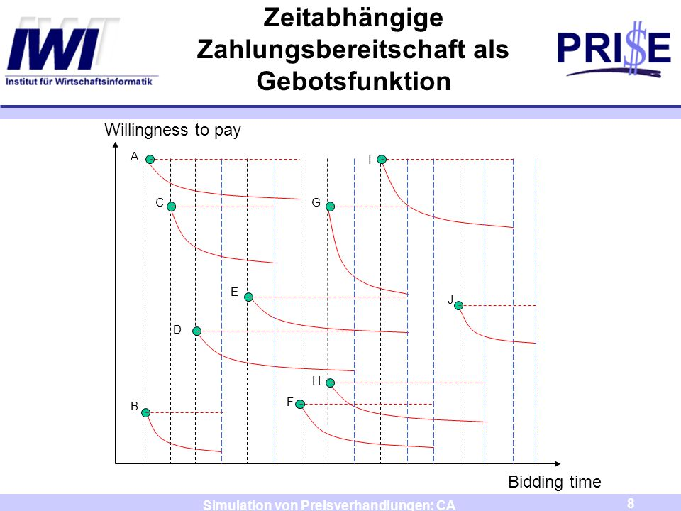 8 Simulation von Preisverhandlungen: CA A B C D E F G H I J Willingness to pay Bidding time Zeitabhängige Zahlungsbereitschaft als Gebotsfunktion