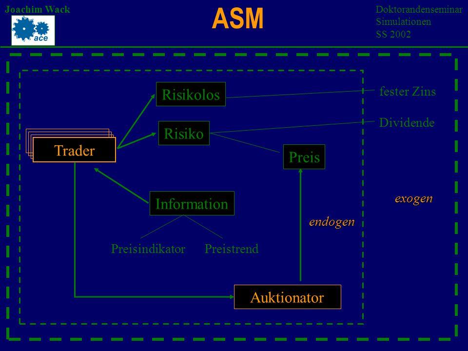 ASM Joachim WackDoktorandenseminar Simulationen SS 2002 Prädiktoren: Werte: 0: Information trifft nicht zu 1: Information trifft zu #: Information nicht evaluiert 12 Bits: 1-6: Preisindiktoren; fundamentale Informationsbits 7-10: Preistrend; technische Informationsbits 11-12:Kontrollbits Bsp.: ( # 1 # 0 # # # 1 # # # 1 0 ) / (0,8 ; 0) Linearkombination des Erwartungswertes Präferenzliste
