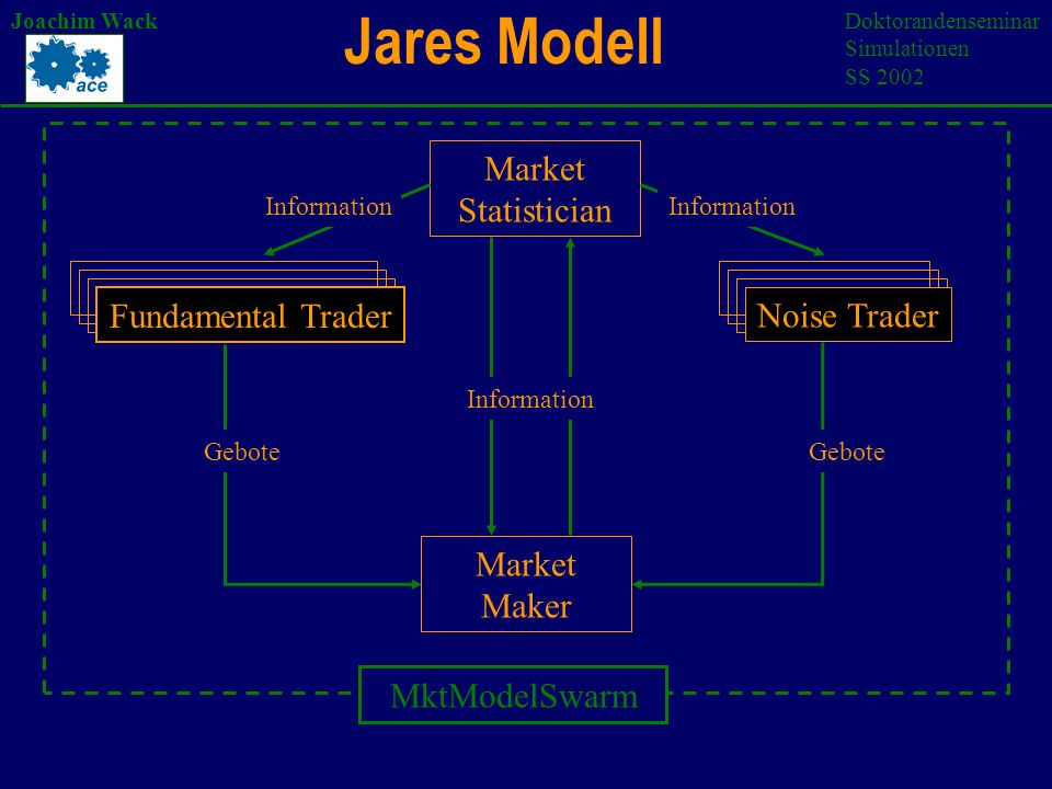 Jares Modell Joachim WackDoktorandenseminar Simulationen SS 2002 Fundamental Trader Noise Trader Market Statistician MktModelSwarm Market Maker Gebote Information