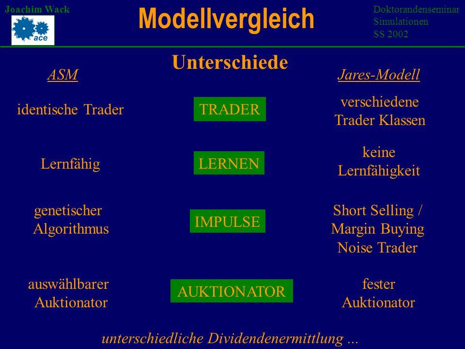 Modellintegration Joachim WackDoktorandenseminar Simulationen SS 2002 Fundamental Trader: reine fundamental Trader Prädiktoren: nur fundamentalen Informationsbits Erroneous Fundamental Trader fehlerhafte Prädiktoren oder Fehlergenerator in gen.