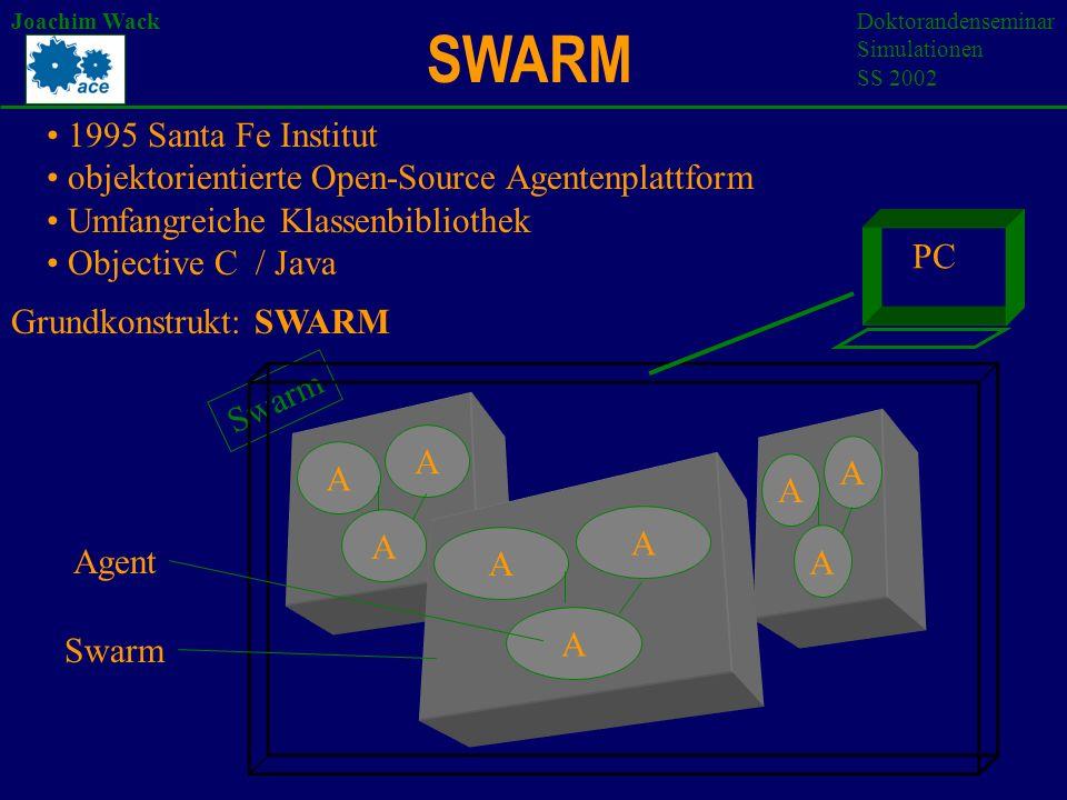 Joachim WackDoktorandenseminar Simulationen SS 2002 1995 Santa Fe Institut objektorientierte Open-Source Agentenplattform Umfangreiche Klassenbibliothek Objective C / Java Grundkonstrukt: SWARM A A A A A A Swarm A A A Agent PC