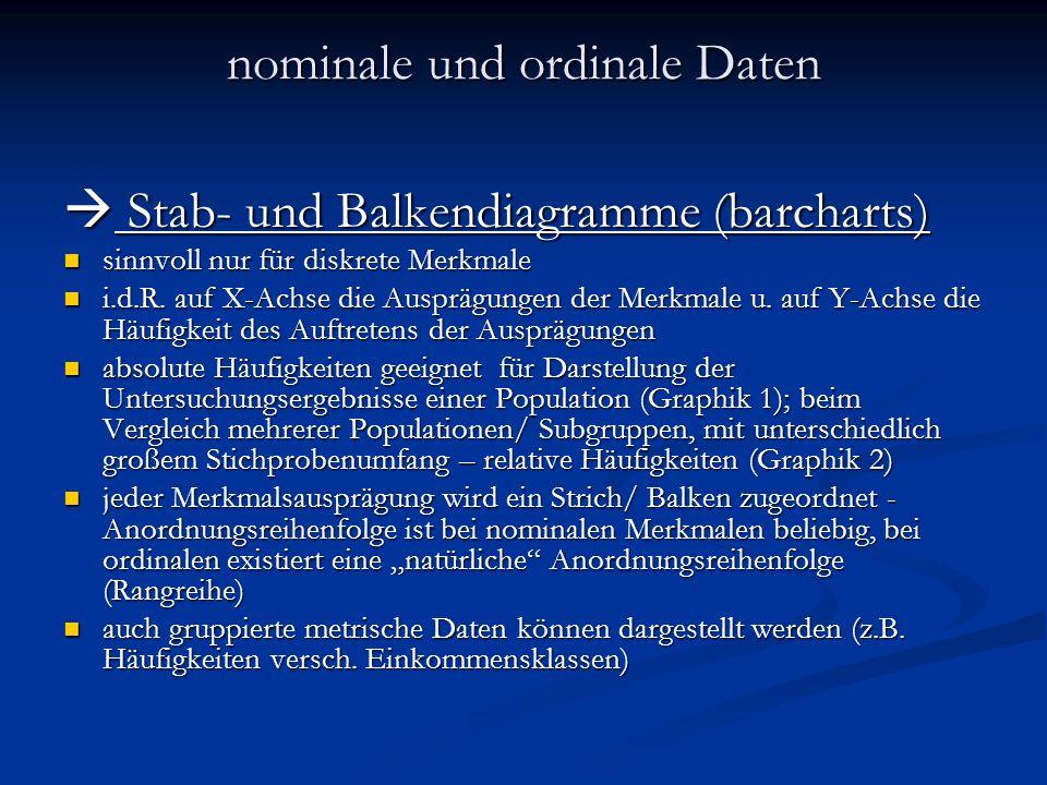 nominale und ordinale Daten Stab- und Balkendiagramme (barcharts) Stab- und Balkendiagramme (barcharts) sinnvoll nur für diskrete Merkmale sinnvoll nu