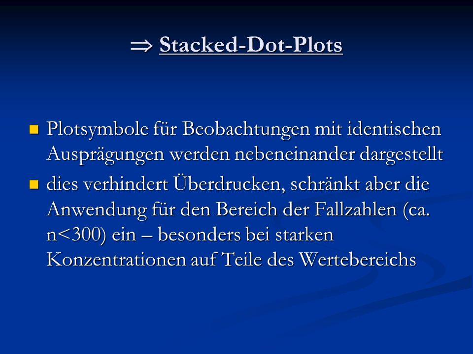 Stacked-Dot-Plots Stacked-Dot-Plots Plotsymbole für Beobachtungen mit identischen Ausprägungen werden nebeneinander dargestellt Plotsymbole für Beobac