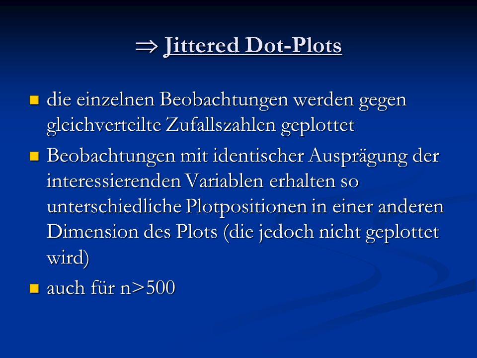 Jittered Dot-Plots Jittered Dot-Plots die einzelnen Beobachtungen werden gegen gleichverteilte Zufallszahlen geplottet die einzelnen Beobachtungen wer