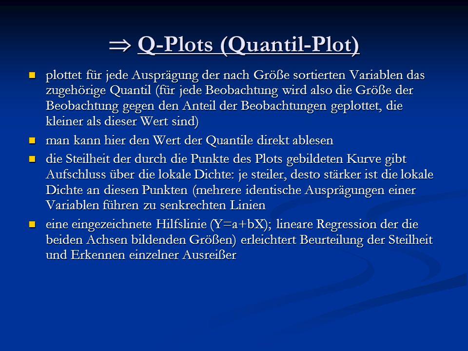 Q-Plots (Quantil-Plot) Q-Plots (Quantil-Plot) plottet für jede Ausprägung der nach Größe sortierten Variablen das zugehörige Quantil (für jede Beobach