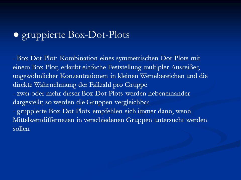 gruppierte Box-Dot-Plots - Box-Dot-Plot: Kombination eines symmetrischen Dot-Plots mit einem Box-Plot; erlaubt einfache Feststellung multipler Ausreiß