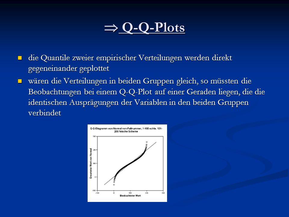 Q-Q-Plots Q-Q-Plots die Quantile zweier empirischer Verteilungen werden direkt gegeneinander geplottet die Quantile zweier empirischer Verteilungen we