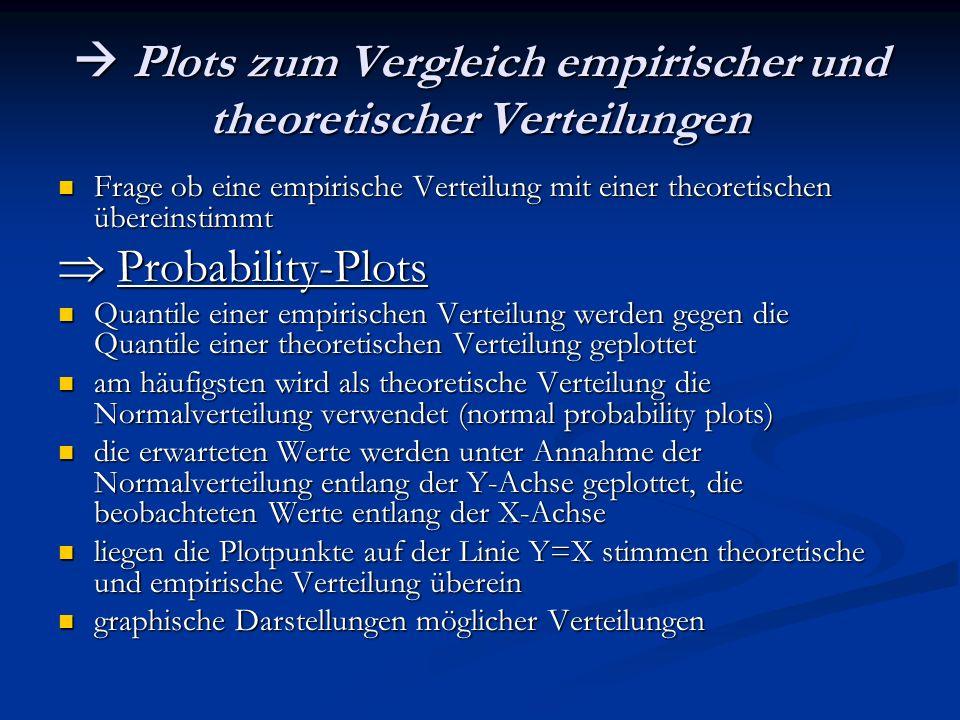 Plots zum Vergleich empirischer und theoretischer Verteilungen Plots zum Vergleich empirischer und theoretischer Verteilungen Frage ob eine empirische