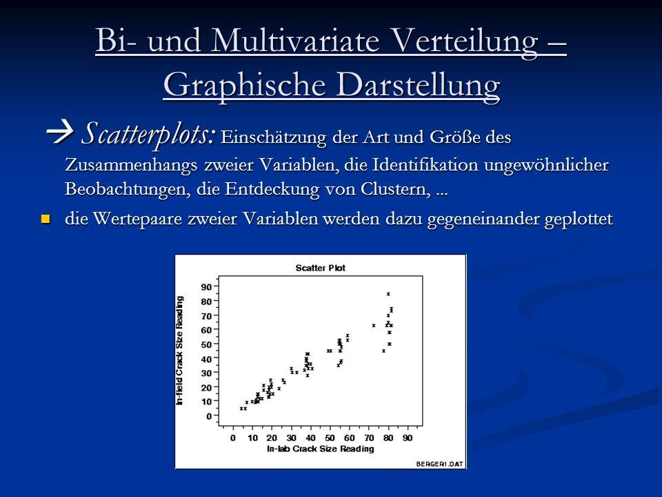 Bi- und Multivariate Verteilung – Graphische Darstellung Scatterplots: Einschätzung der Art und Größe des Zusammenhangs zweier Variablen, die Identifi