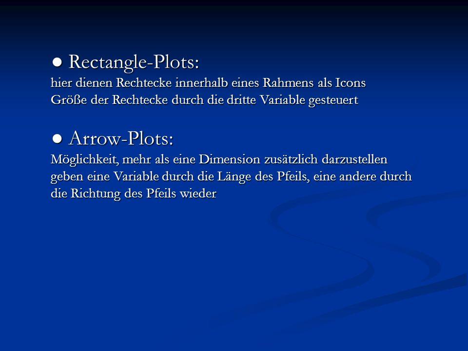 Rectangle-Plots: Rectangle-Plots: hier dienen Rechtecke innerhalb eines Rahmens als Icons Größe der Rechtecke durch die dritte Variable gesteuert Arro