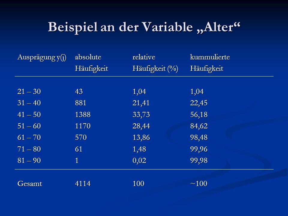 Beispiel an der Variable Alter Ausprägung y(j)absolute relative kummulierte Häufigkeit Häufigkeit (%)Häufigkeit 21 – 30431,041,04 31 – 4088121,4122,45
