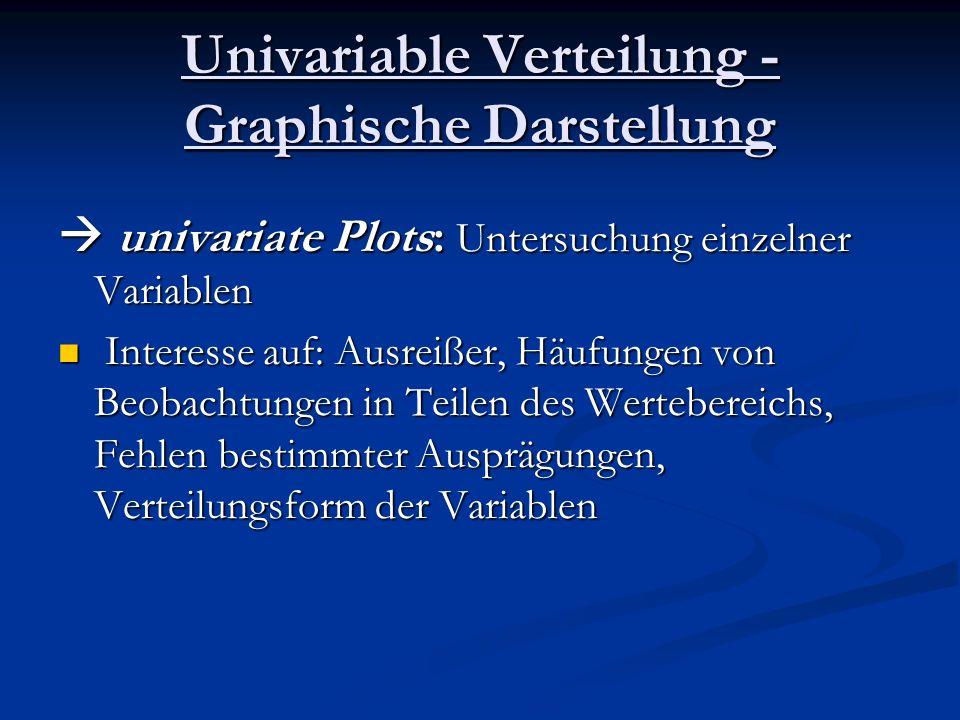 Univariable Verteilung - Graphische Darstellung univariate Plots: Untersuchung einzelner Variablen univariate Plots: Untersuchung einzelner Variablen