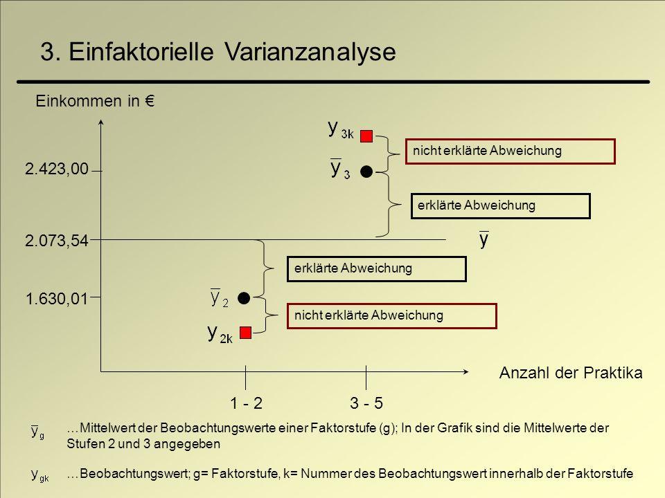 3. Einfaktorielle Varianzanalyse Anzahl der Praktika 2.423,00 1 - 23 - 5 nicht erklärte Abweichung erklärte Abweichung nicht erklärte Abweichung erklä